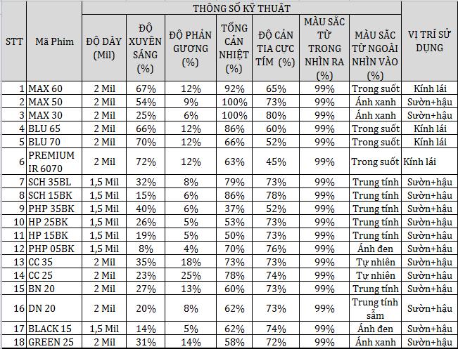 thông số kỹ thuật của phim cách nhiệt cho xe Mazda CX9